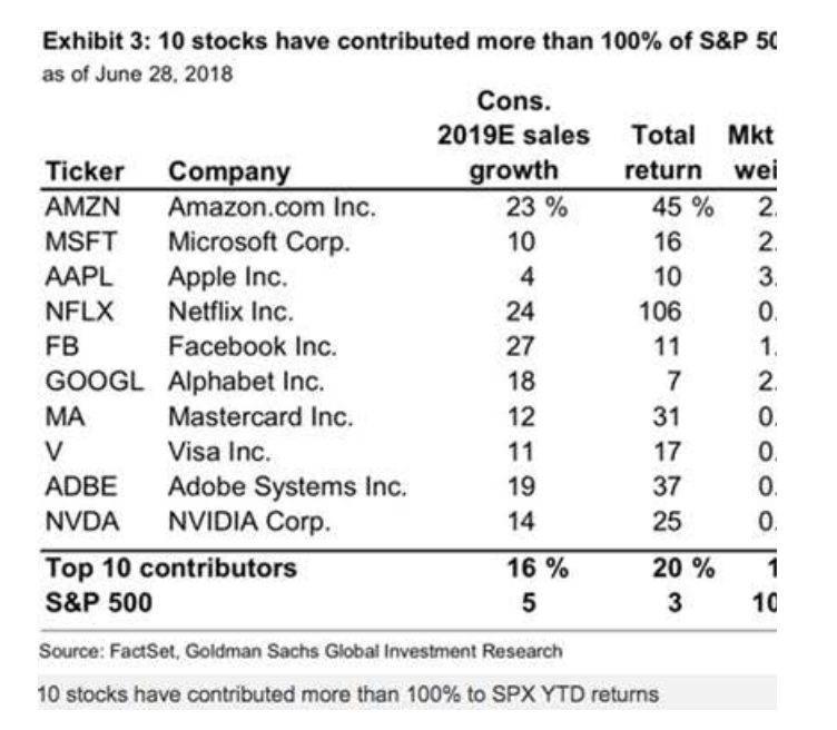 10 Stocks Have Contributed