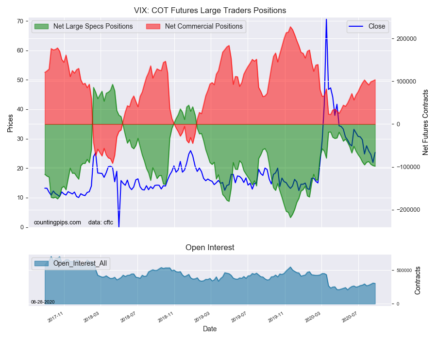 VIX COT Futures Large Trader Positions