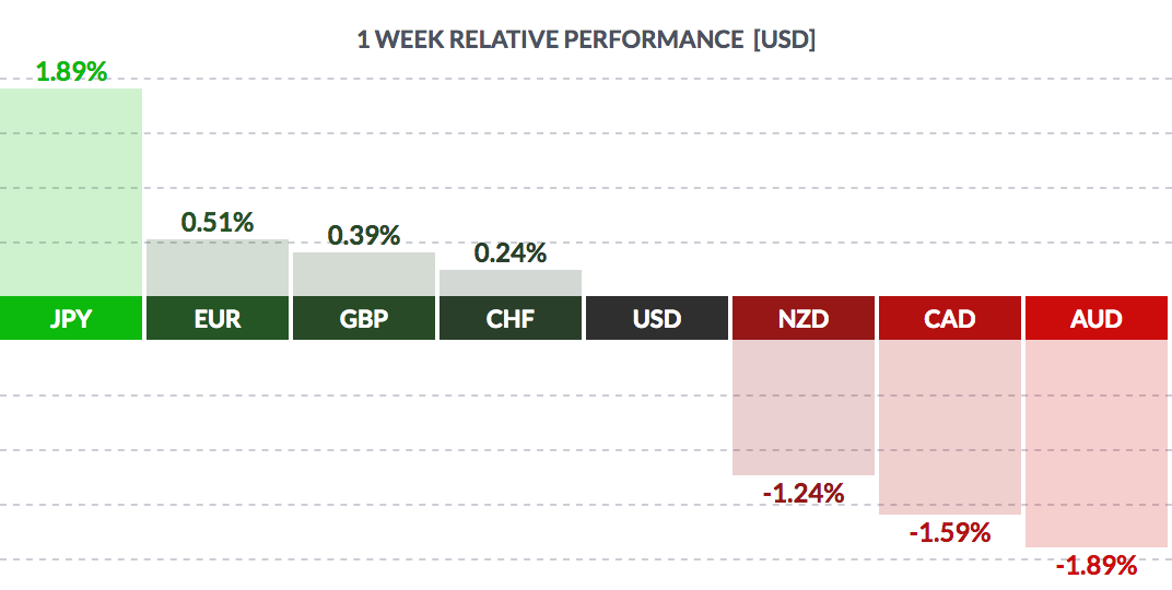 1 Week Relative Performance USD