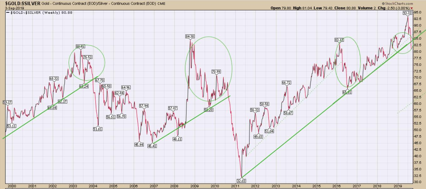 Gold/Silver Weekly Chart