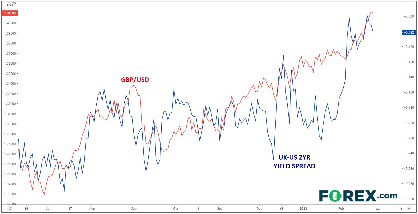 GBP/USD vs US:UK 2Y Bond Spread