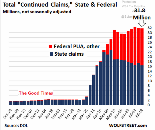 Total Continued Claims - State & Federal