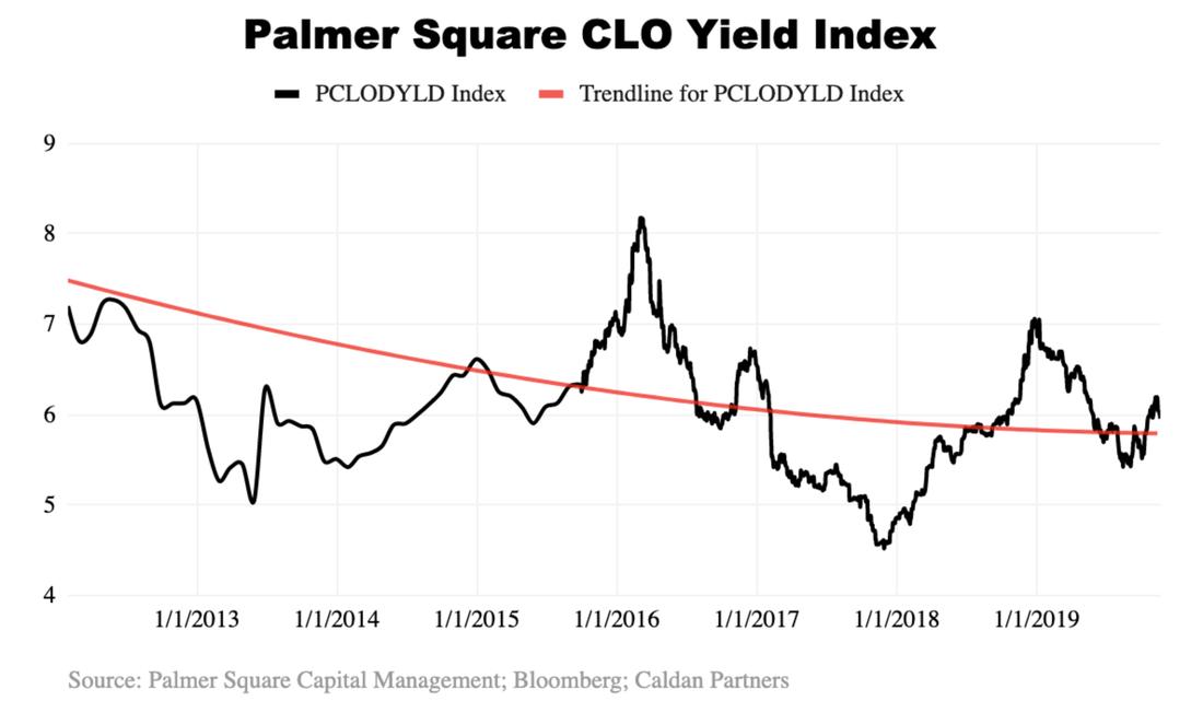 CLO Yield Index