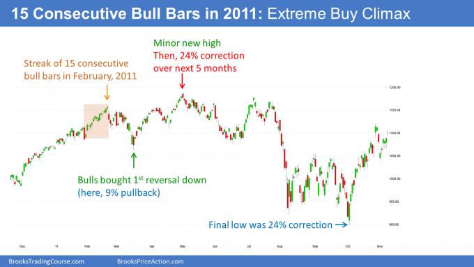 E-mini S&P500 futures daily - 2011 bull streak