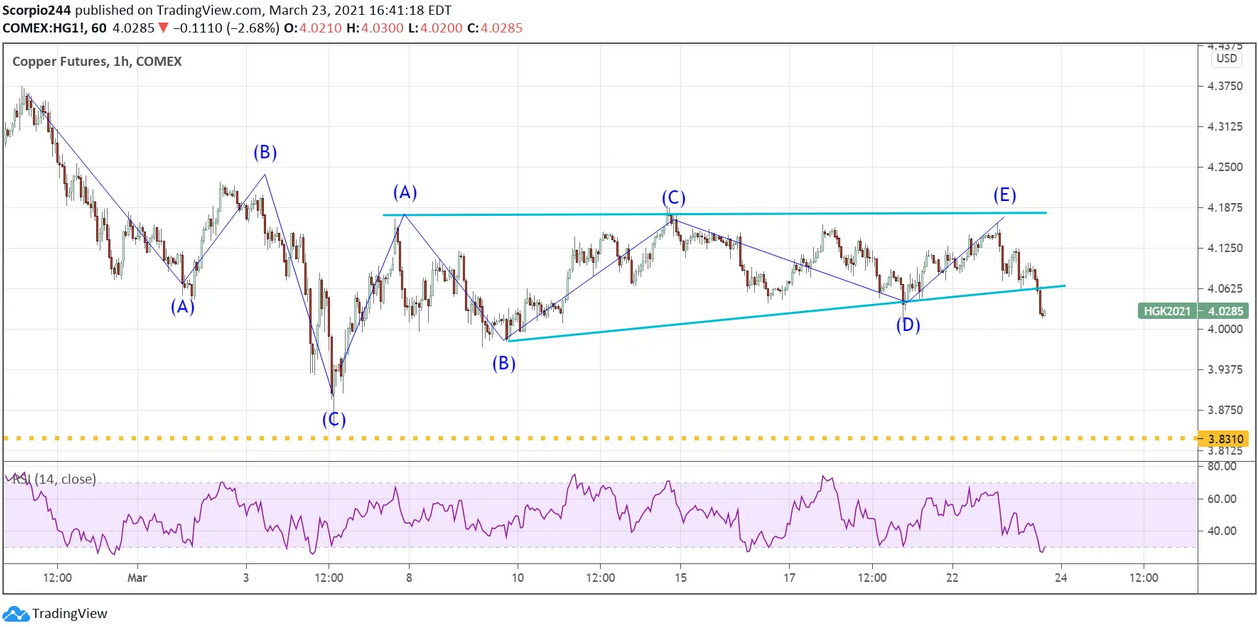 Copper Futures 1-Hr Chart