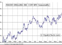 Major Drilling Group Int'l Inc.  (TSE:MDI) Seasonal Chart