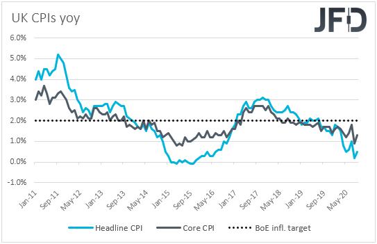 UK CPIs inflation yoy