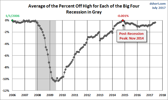 Average of the percent off High for each of the big four Since 2007