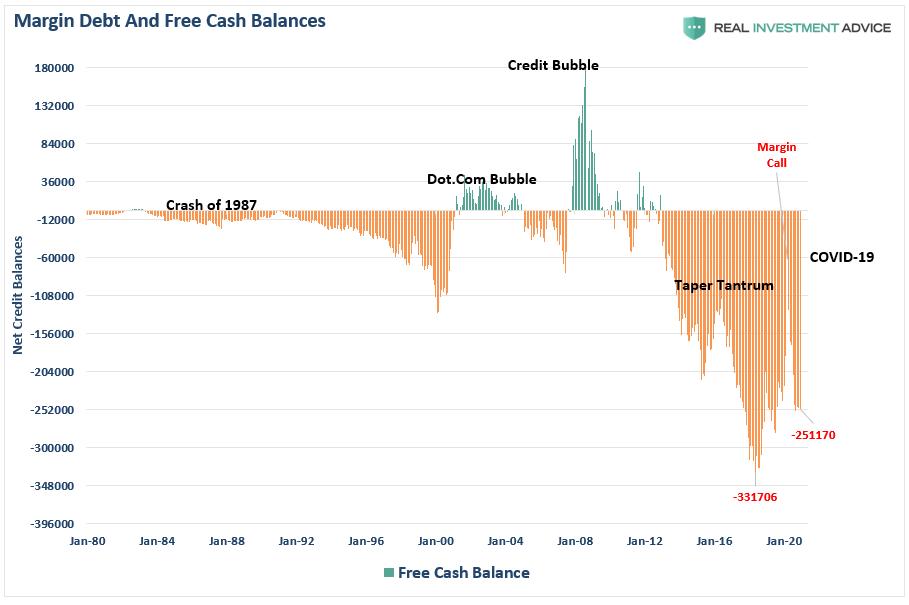 Margin Debt And Fresh Cash Balances