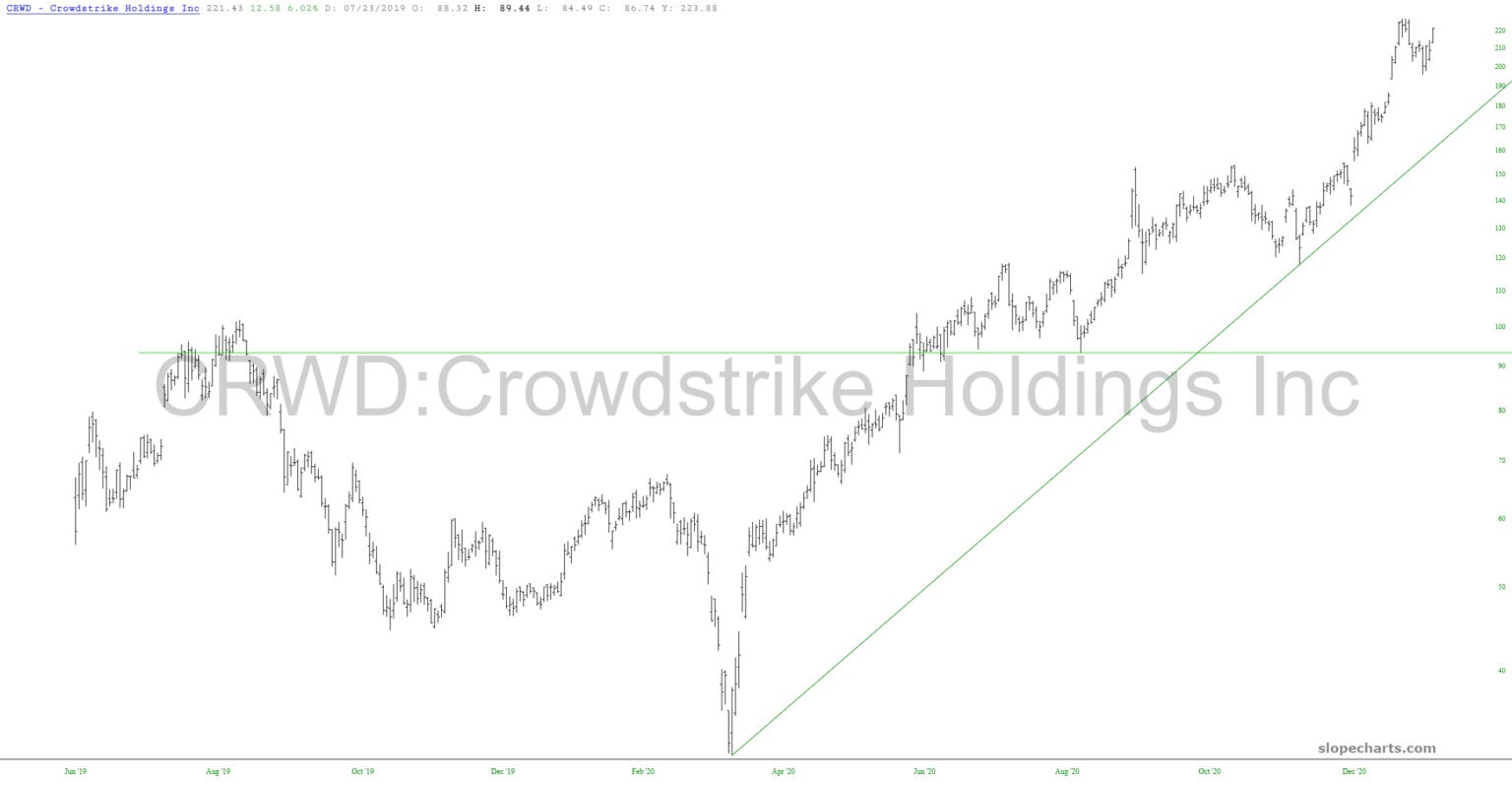 Crowdstrike Chart.