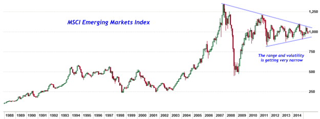 Chart Of The Day Emerging Markets Narrow Range Investing Com