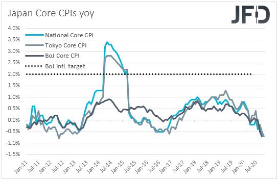 Japan CPIs inflation