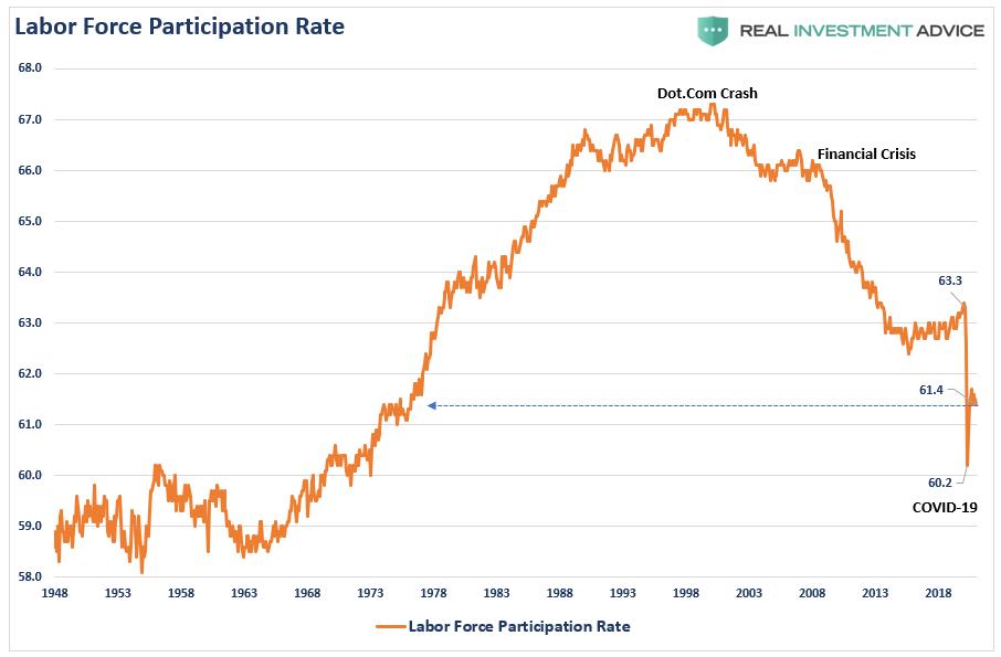 Labor Force Participation Rate