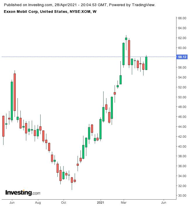ExxonMobil Weekly Chart.