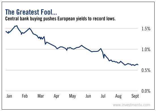 Falling European Bond Yields