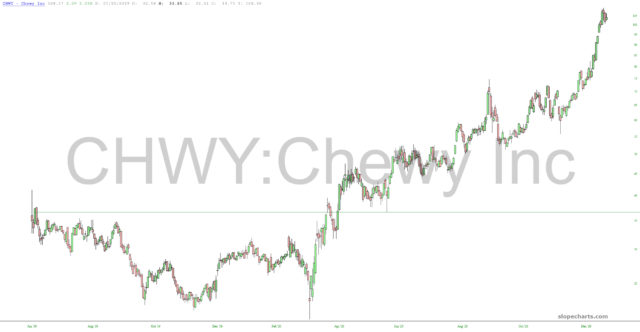 Chewy Inc. Chart.