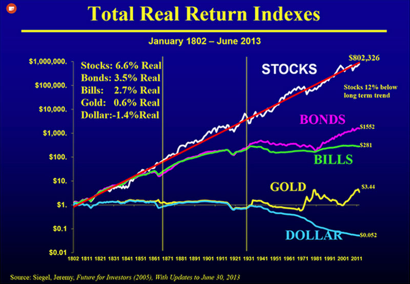 Total Real Return Indexes