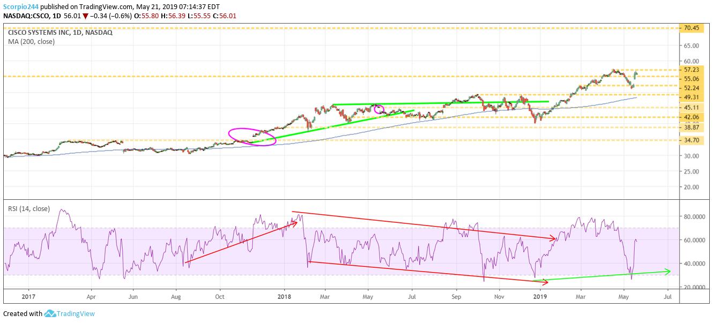 cisco, csco, stocks, may 21