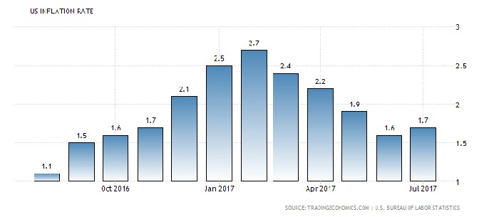 US Inflation Rate
