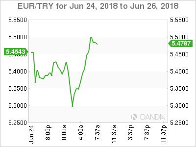 EUR/TRY for June 25, 2018