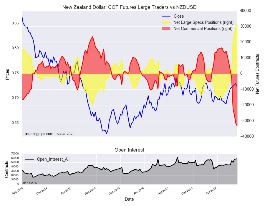 New Zealand: COT Futures Large Traders Vs NZD/USD