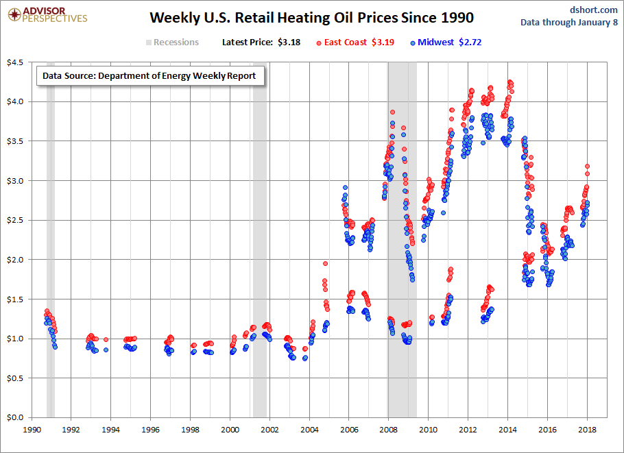 Weekly US Retail Heating Oil Price Since 1990