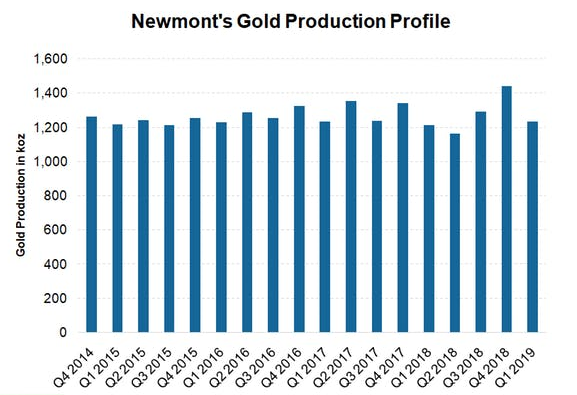 Newmont's Gold Production Profile