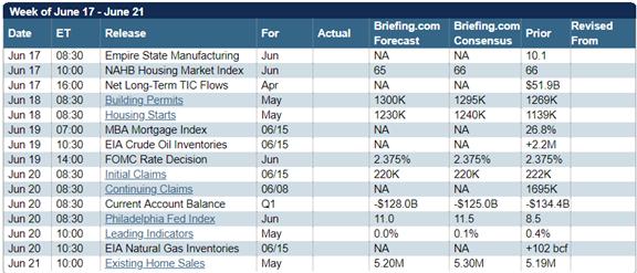 U.S. Economic Calendar For The Week
