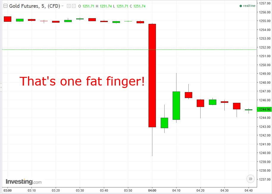 Gold 5-min Chart