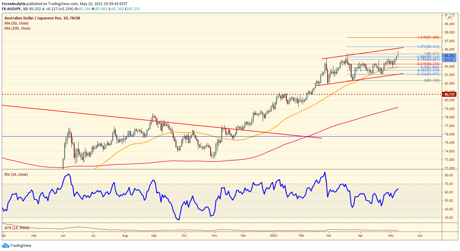 Chart Of The Day: AUD/JPY
