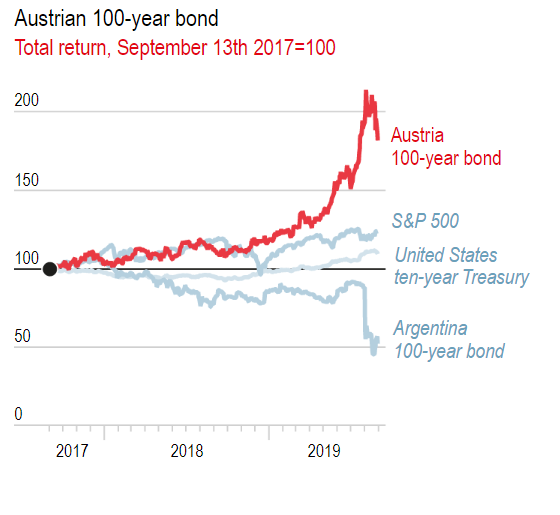 Austria 100Y Bond Returns, 2017 Issue