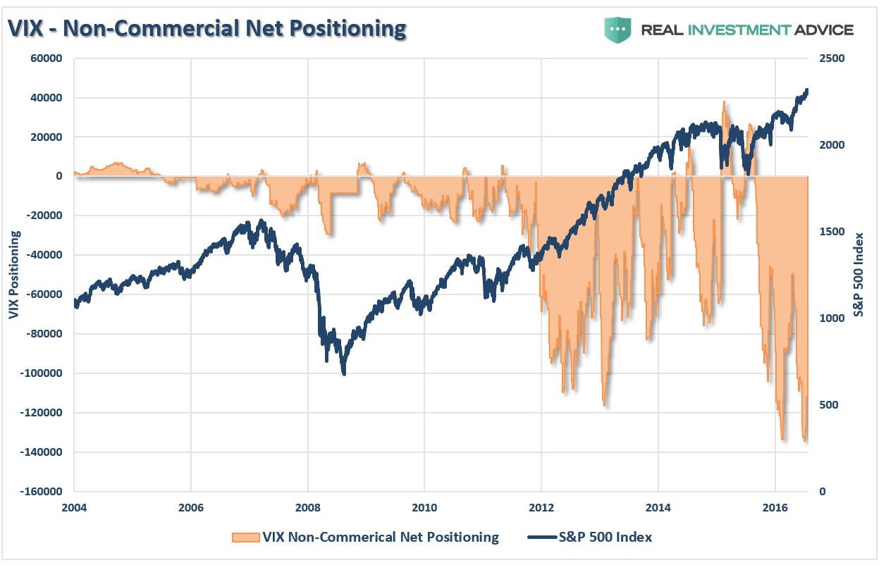 VIX - Non-Commercial Net Positioning vs SPX 2004-2017