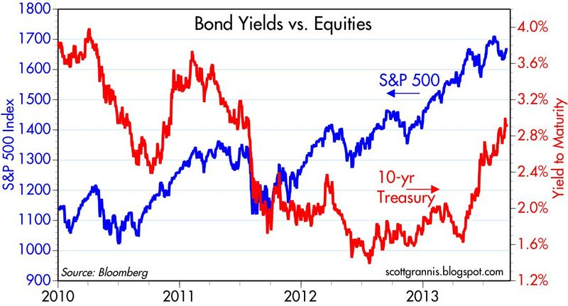 Bonds Vs Equities