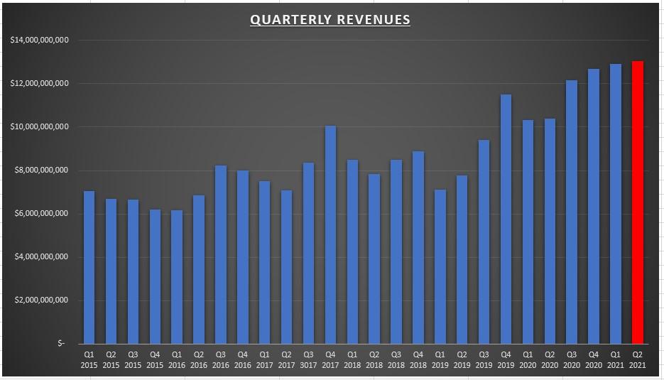 TSM Quarterly Revenues