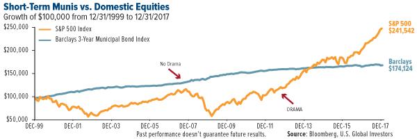 Munis Vs. Stocks