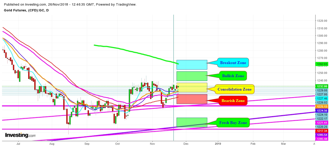Gold Futures Daily Chart - Expected Trading Zones