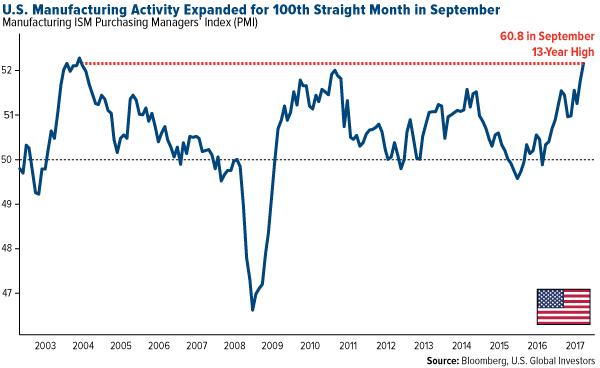 U.S. Manufacturing Activity