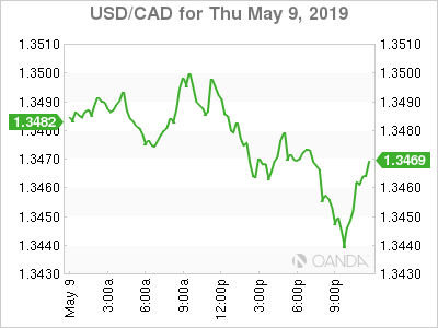 usdcad Canadian dollar graph, May 9, 2019