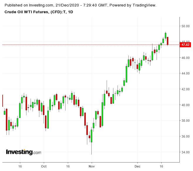 Crude Oil WTI Futures Daily Chart