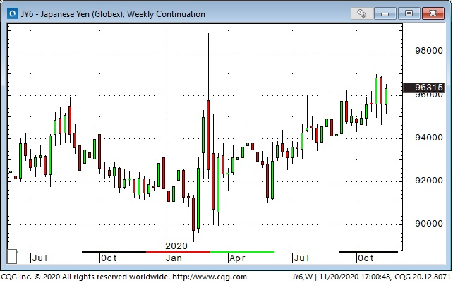 JPY Weekly Chart