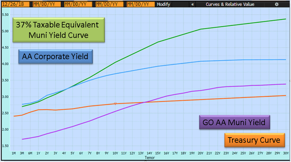 Muni And Corrporate Bond Yields