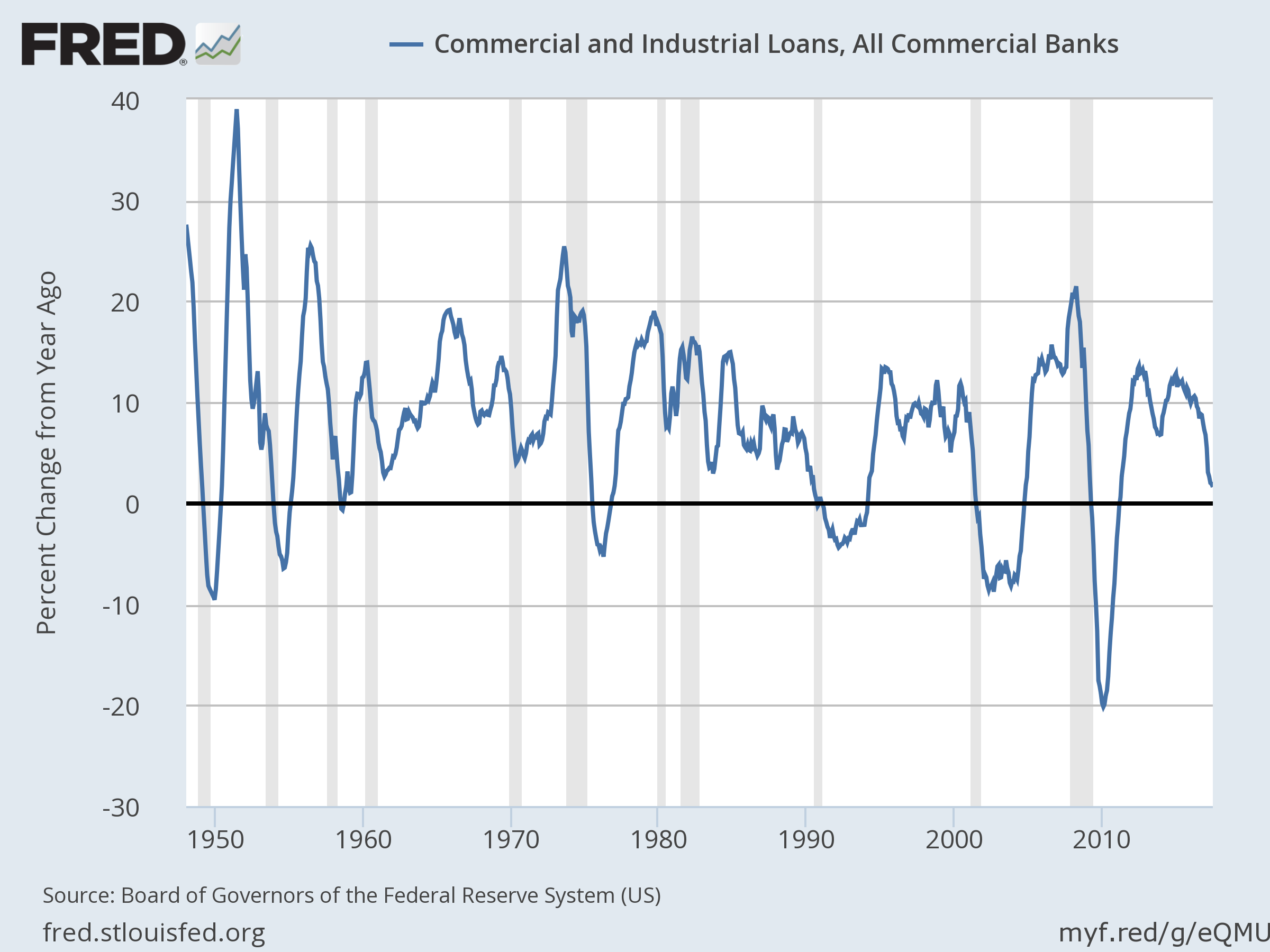 Commercial And Industrial Loans All Commercial Banks