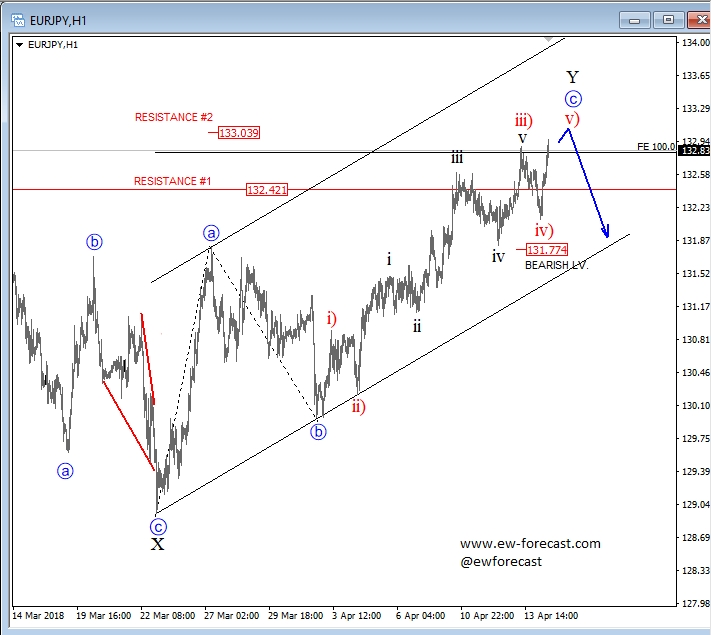 EUR/JPY H1 Chart