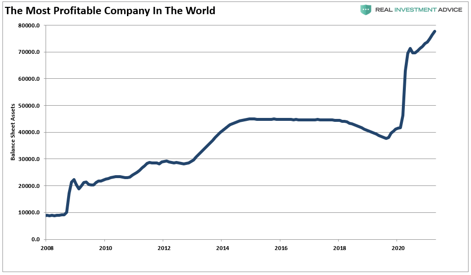 The Most Profitable Company In The World