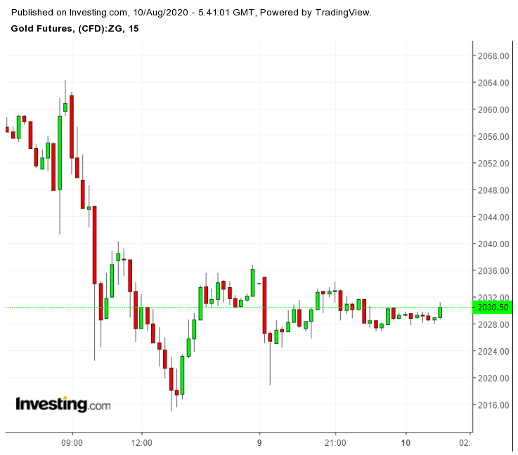 Gold Futures - Oct Contract - 15 Min Chart
