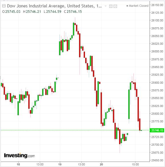 6da4ed2804 La Fed si fa in quattro per soddisfare i mercati; investitori ...