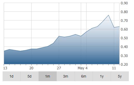 Aleafia Health Inc Chart