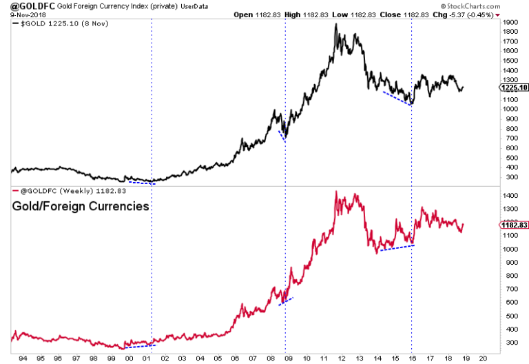 Gold & Gold vs. Foreign Currencies