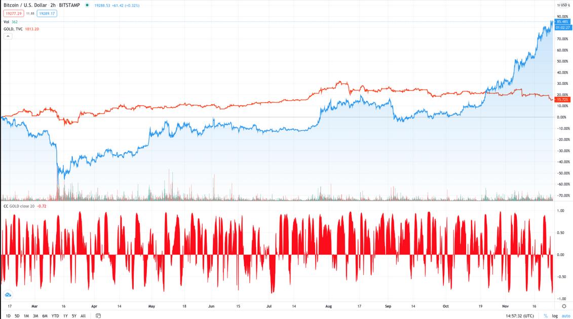 BTC/USD 2-Hr Chart