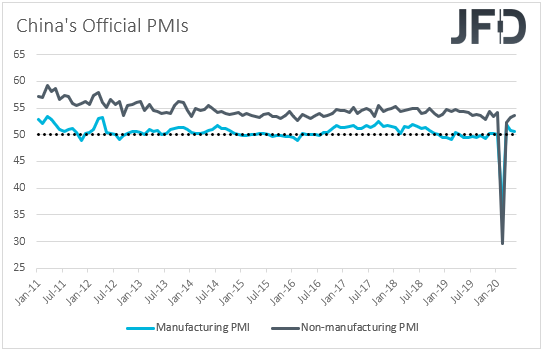 China manufacturing and non-manufacturing PMIs
